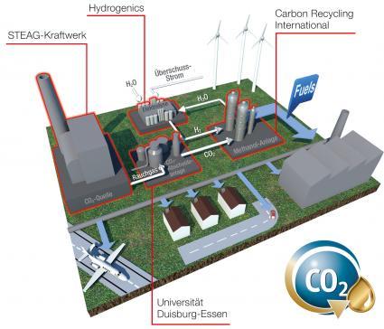 Kohlekraftwerk liefert Kohlendioxid f�r Methanolproduktion /  Treibstoff f�r den Verkehr, Rohstoff f�r die Chemie, Speicher f�r Windenergie (FOTO)