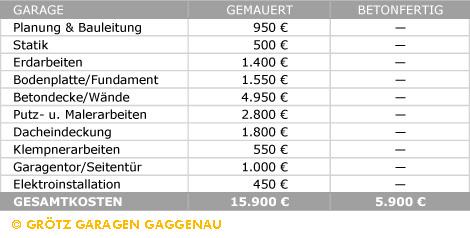 Grötz Garagen Kostenvergleich