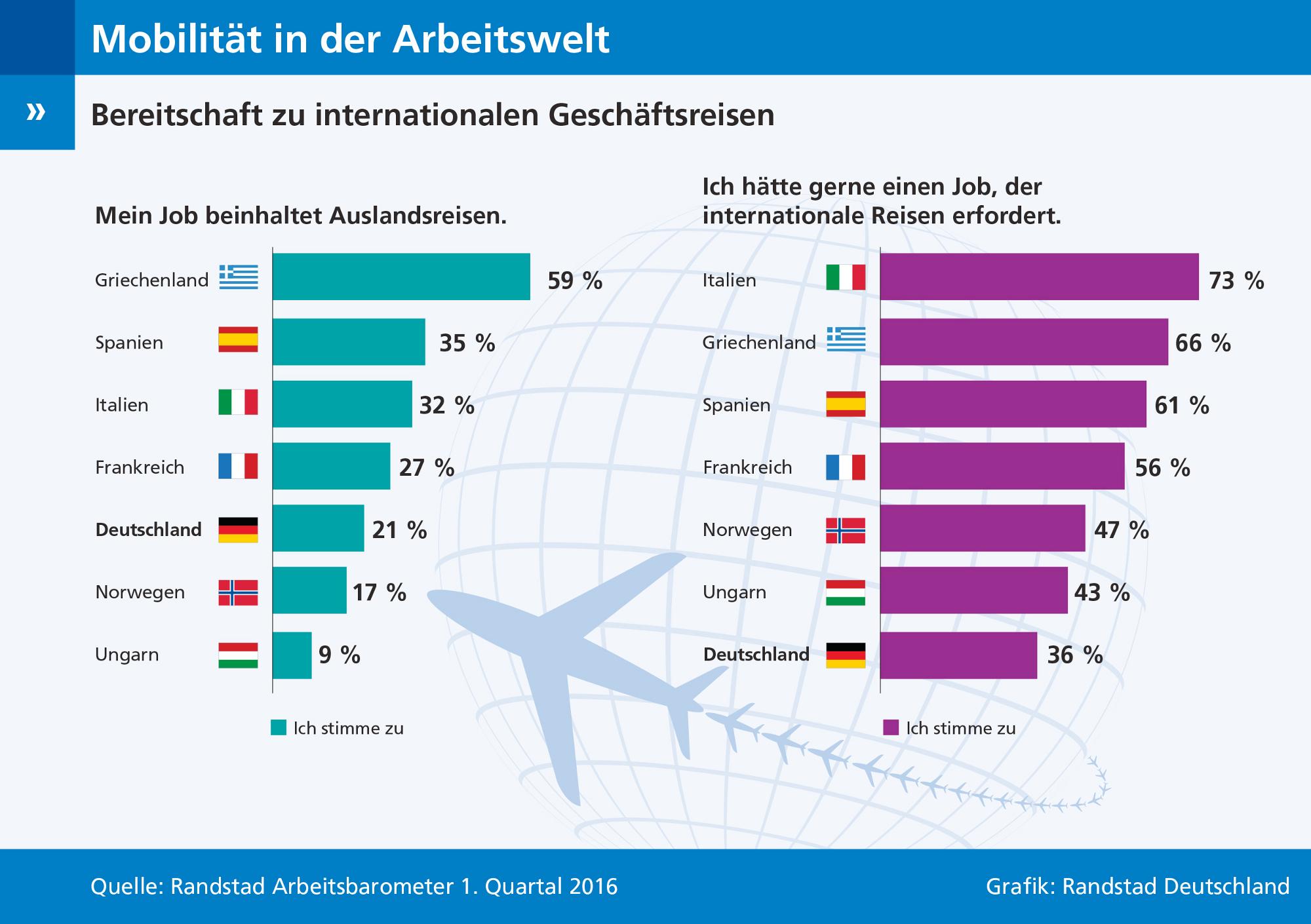 Mobilität Deutschland