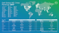 Dell Global WE Cities Rankings 2017 (Quelle: Dell)