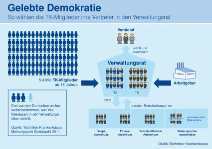 Wer Wählt Wen Deutschland